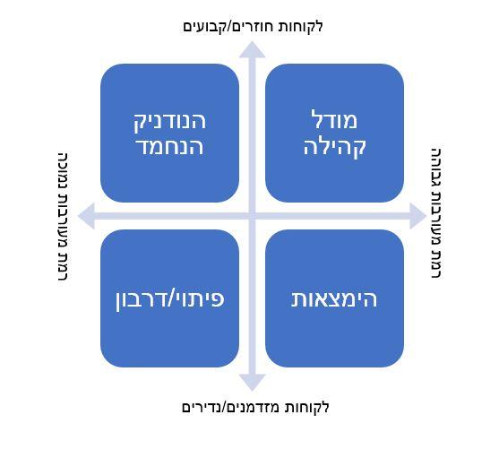 מודל הכפפה כחלק מהמודל העסקי